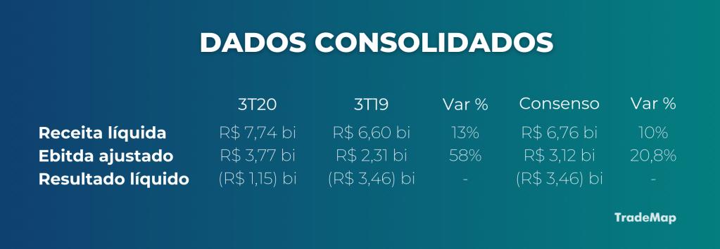 Dados consolidados