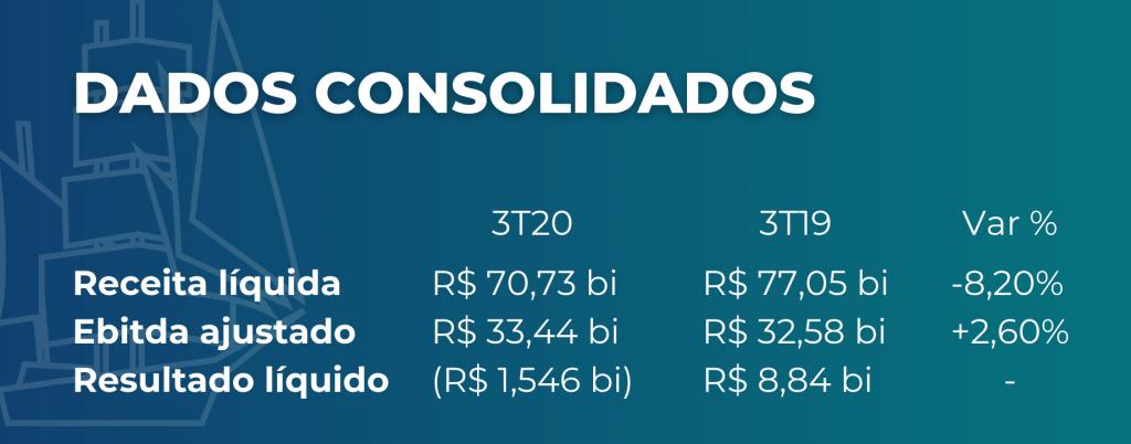 Dados consolidados Petrobras