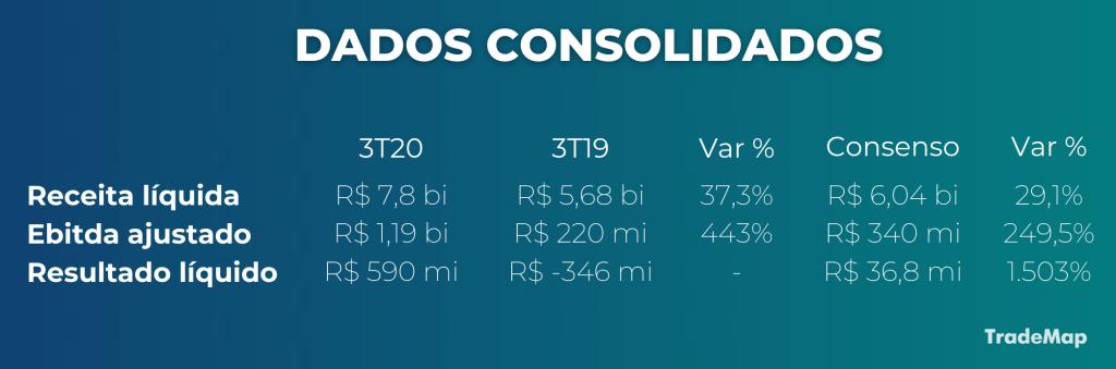 Dados consolidados - Via Varejo