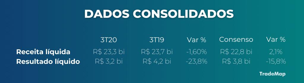 Dados consolidados 1