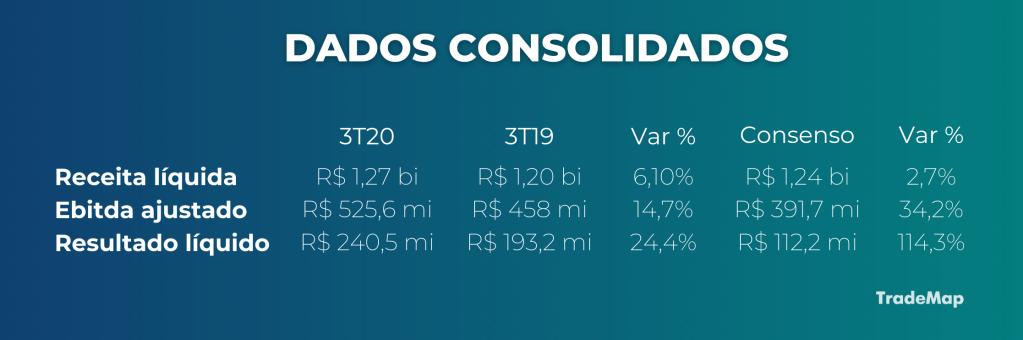 Dados consolidados Copasa