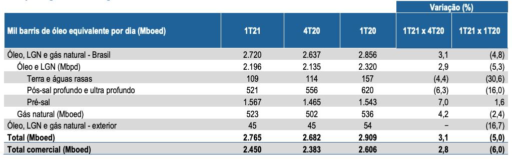 Relatório de produção e vendas da Petrobras