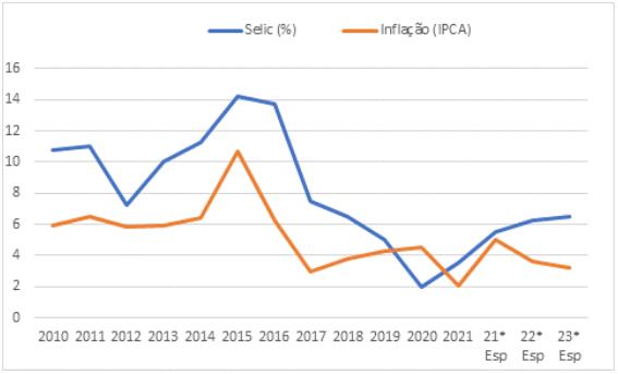 Taxa Selic Inflacao 07 05