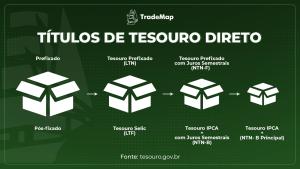 Titulos de Tesouro Direto TradeMap