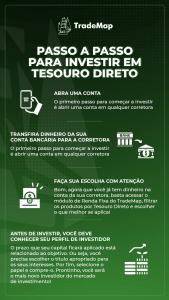 TradeMap Passo a passo para investir em Tesouro Direto 1